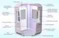 Especificaciones Tecnicas De Un Kiosco